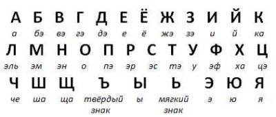 Таблица красивых русских букв